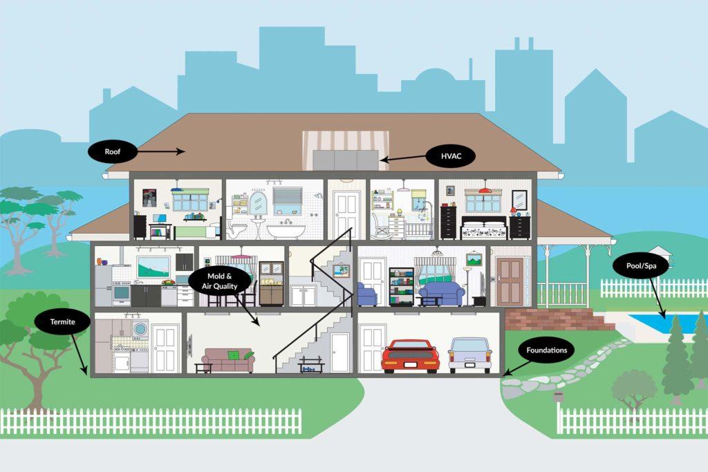 residential inspection Houston
